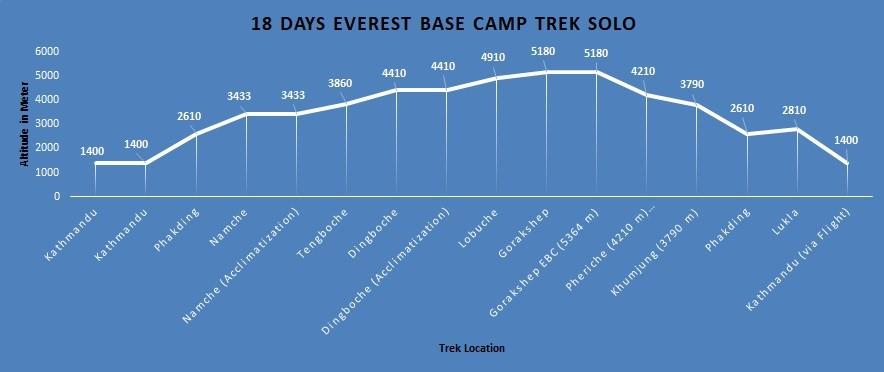 Everest Base Camp- Altitude