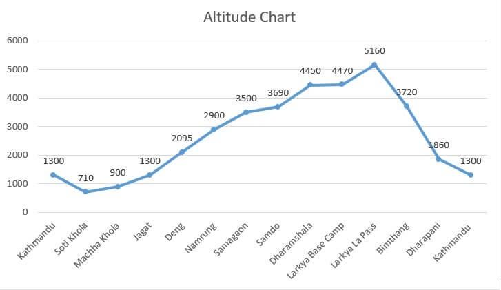 Manaslu Trek- Altitude Chart