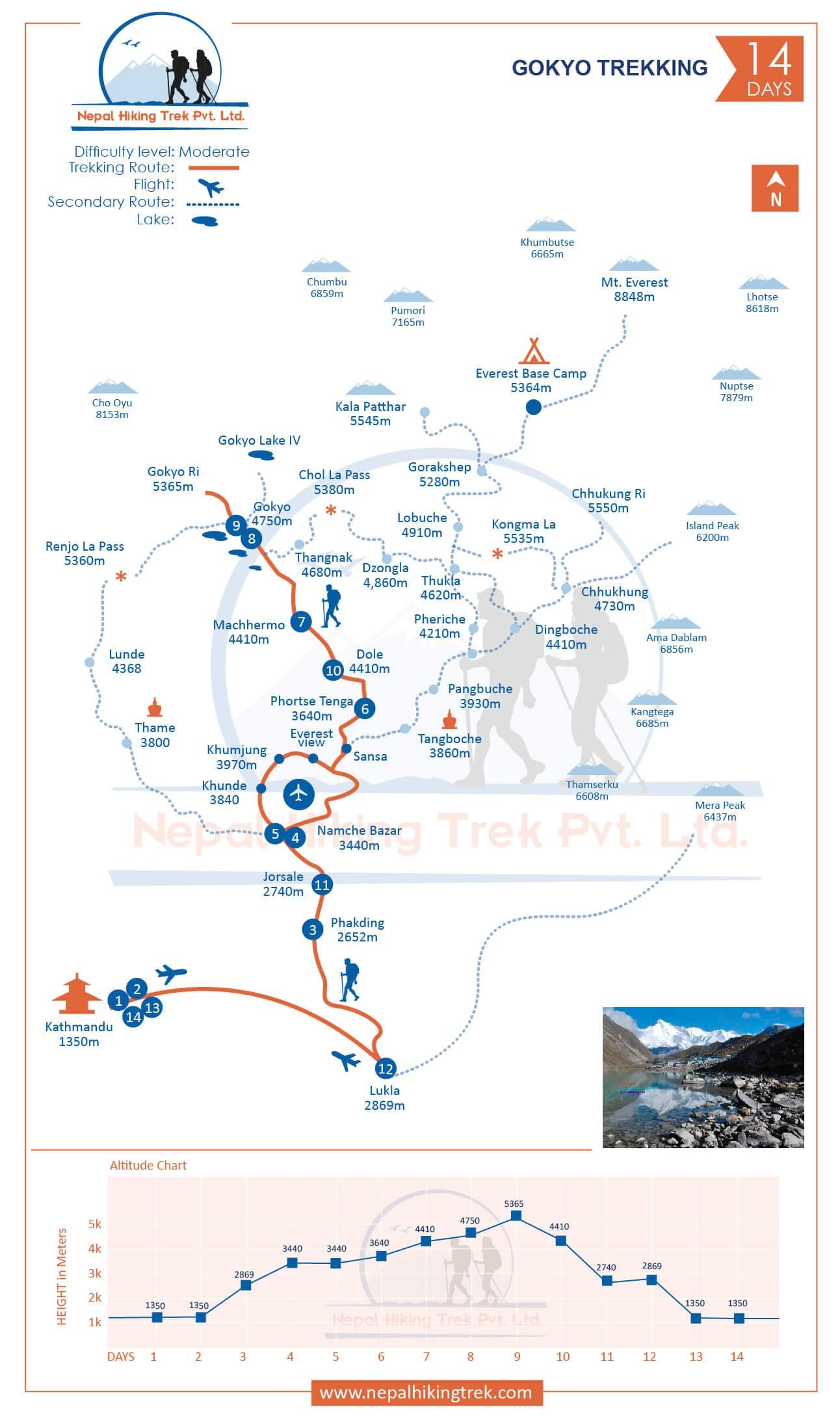 Gokyo Lake Trekking map
